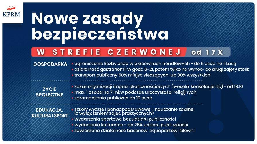 Powiat Radomski od 17 października 2020 roku będzie w strefie czerwonej.